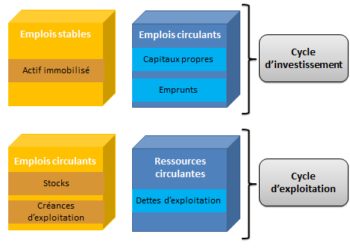 finance elearning éléments stables et circulants