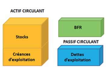 <h2>Le BFR : un vrai besoin</h2>