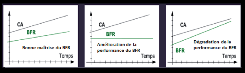 <h2>Analyser le ratio de calcul du BFR en jours de CA</h2>