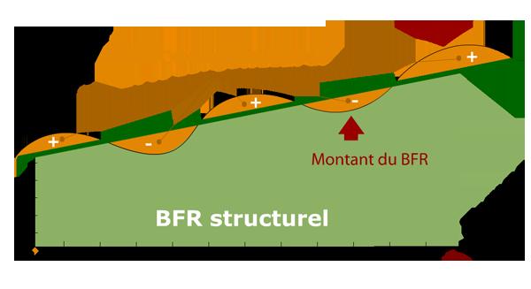 <h2>Savoir distinguer BFR structurel et BFR conjoncturel</h2>