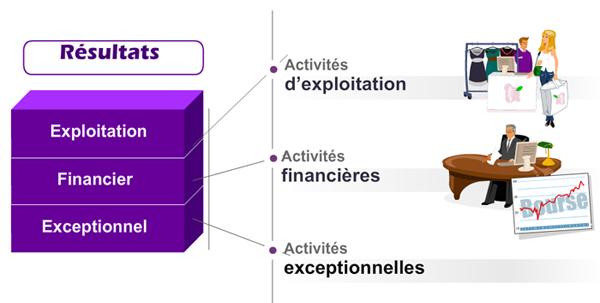 activité exploitation