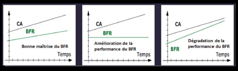 <h2>Le ratio d&#8217;évolution du BFR</h2>